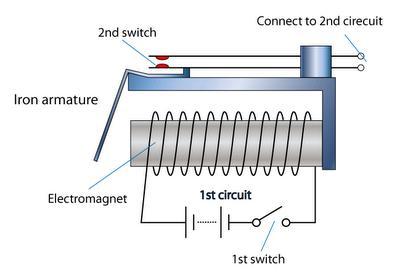 پاورپوینت رله و حفاظت الکتریکی