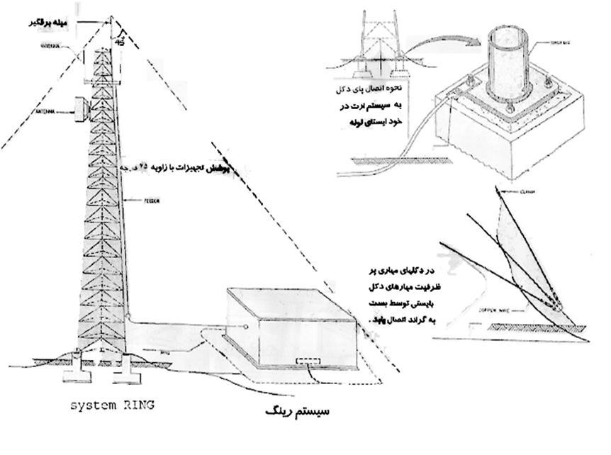 پاورپوینت سیستم ارتینگ ( گراندینگ )