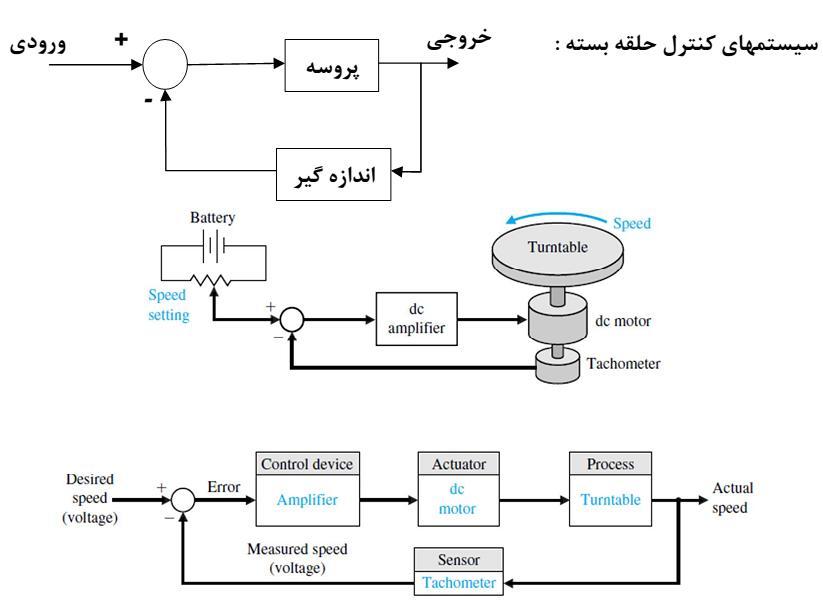 جزوه درسی سیستم کنترل خطی
