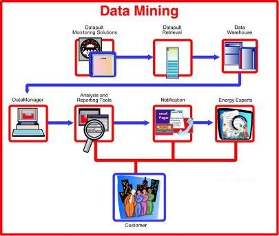 دانلود فایل ورد Word پروژه نقش داده کاوی در تجارت الکترونیک