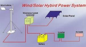 پروژه ی مطالعه ی سیستم های هیبریدی ( Hybrid Soft Computing Systems ) و ترکیبی  به دو زبان فارسی و انگلیسی