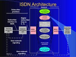 پاورپوینت جامع آشنایی ISDN به زبان انگلیسی
