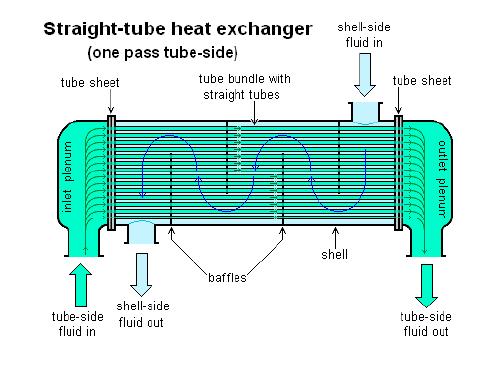 تحلیل مبدل حرارتی شل اند تیوب