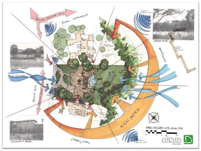 پاورپوینت تحلیل سایت در معماری : به چه نکاتی توجه کنیم؟